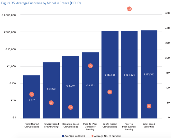 Average-Fundraise-by-Model-France