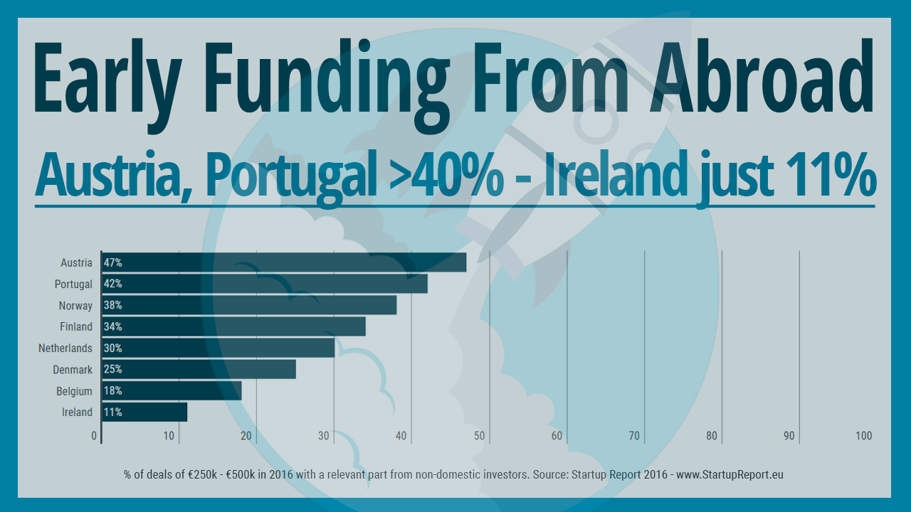 Early Funding From Abroad