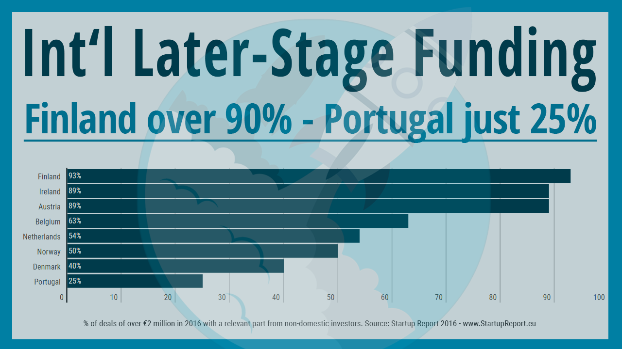 International Later Stage Funding