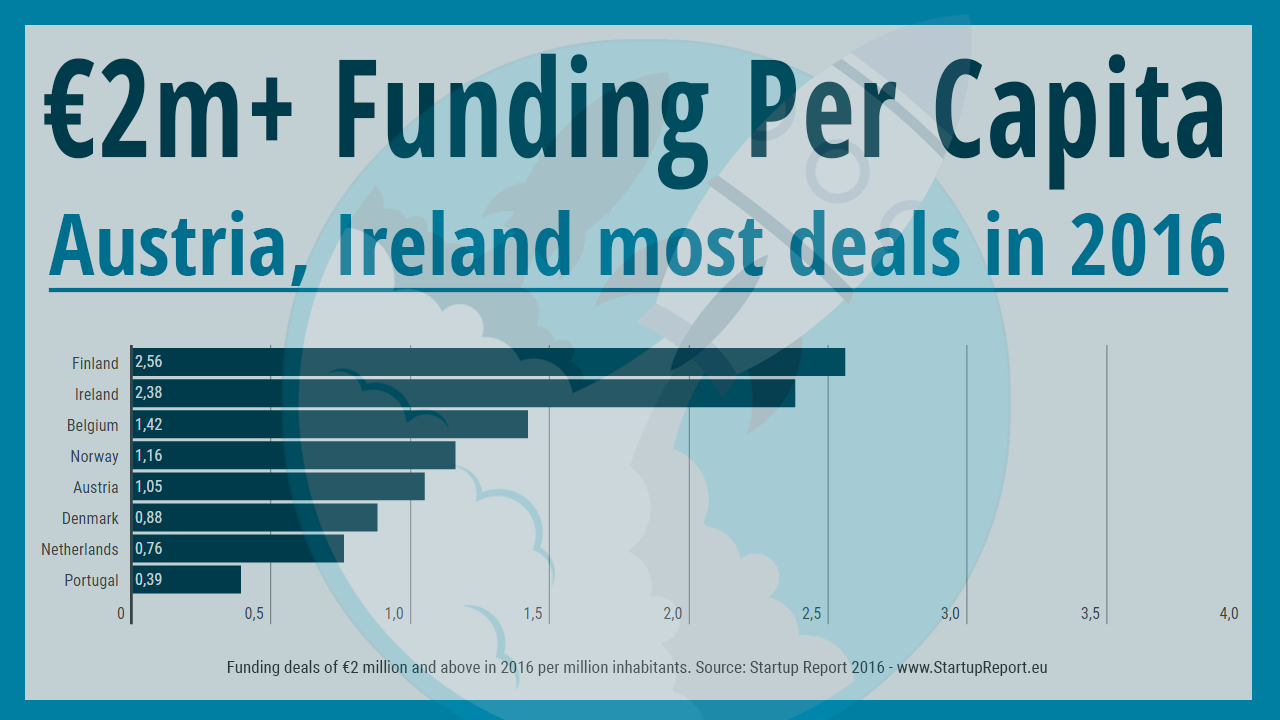 Later Stage Funding per Capita