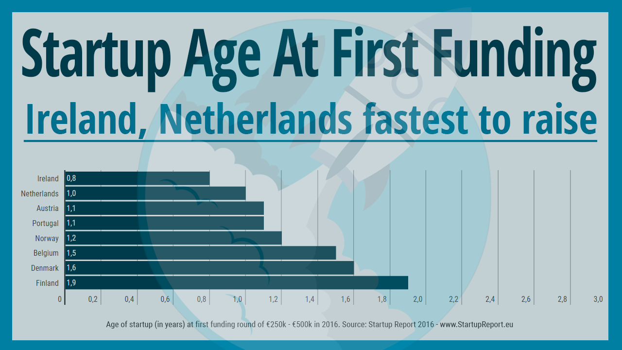 Startup Age at First Funding