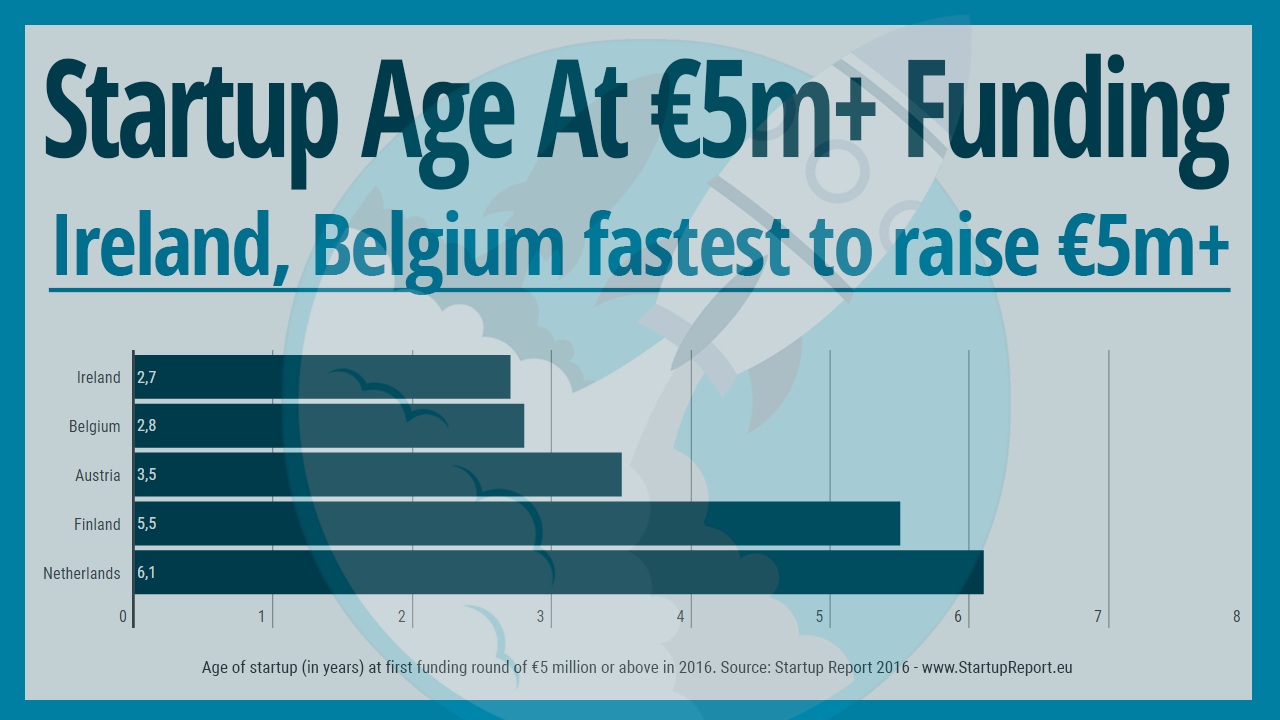 Startup Age at Later Stage Funding