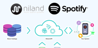 Niland-spotify-Acquisition
