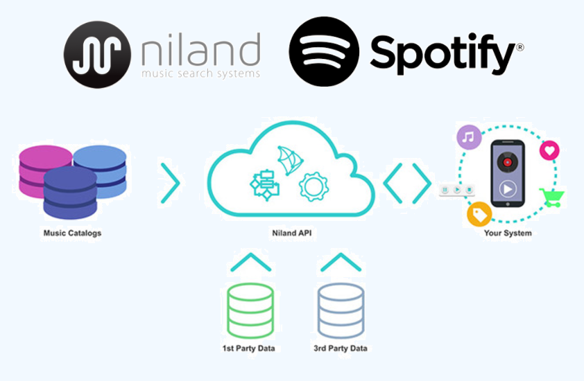 7d51c087 Spotify acquires French AI startup Niland to improve its music ...