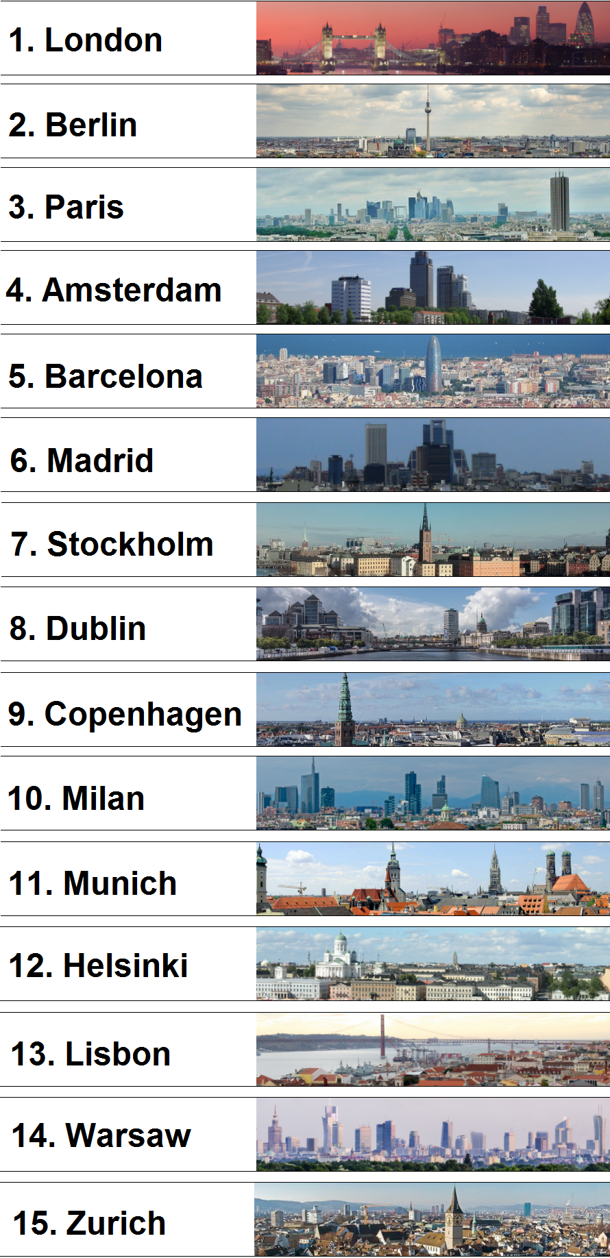 Europe-biggest-startup-hubs