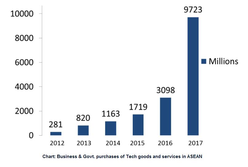 ASEAN-Chart