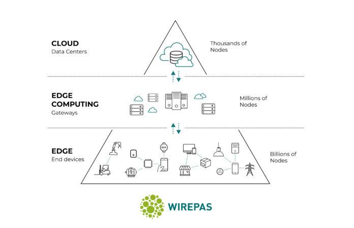 Wirepas_Investment_PR_Pyramid_04 (1)