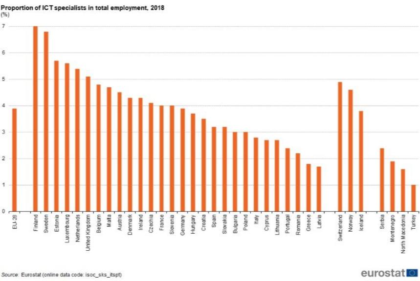 Eurostat-ICT-employment